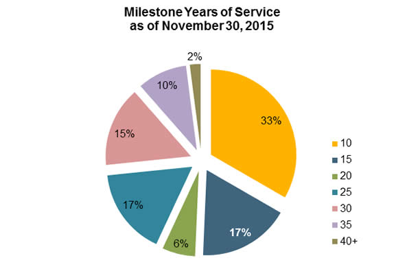 Milestone years of service