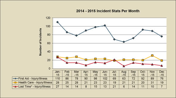 incident stats per month
