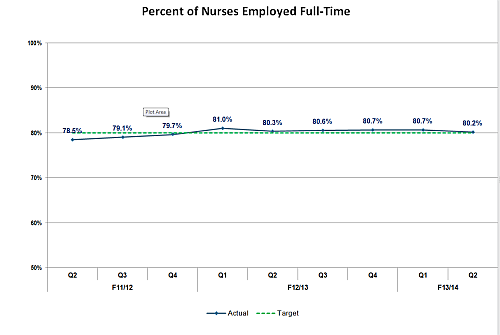 Percent of nurses employed full-time