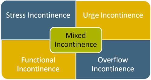 Types of urinary incontinence